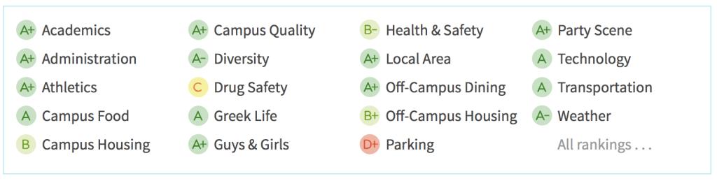 UT-Austin Ranking